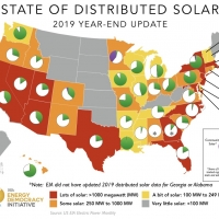 The State(s) of Distributed Solar — 2019 Update