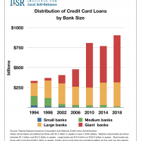 Distribution of Credit Card Loans by Banks Size, 1994-2018