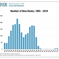 Number of New Banks Created by Year, 1993 to 2018