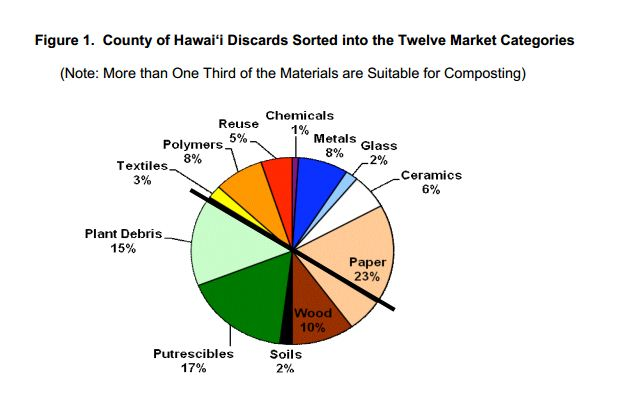 Zero Waste Implementation Plan for the County of Hawai'i
