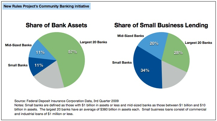 Share of Small Business Loans Made by Big vs. Small Banks