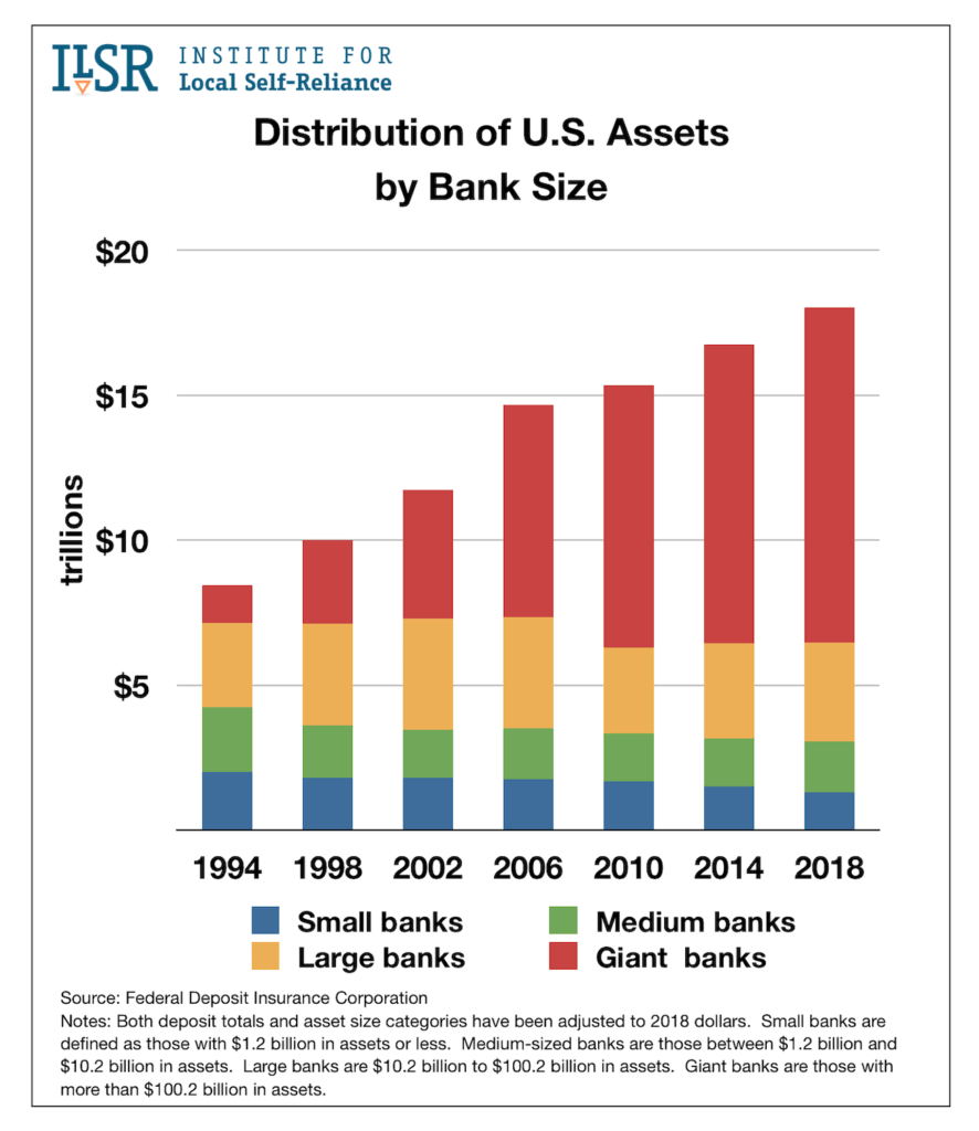 Distribution of US Assets by Bank Size, 1994-2018