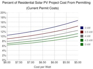 current-solar-permit-costs