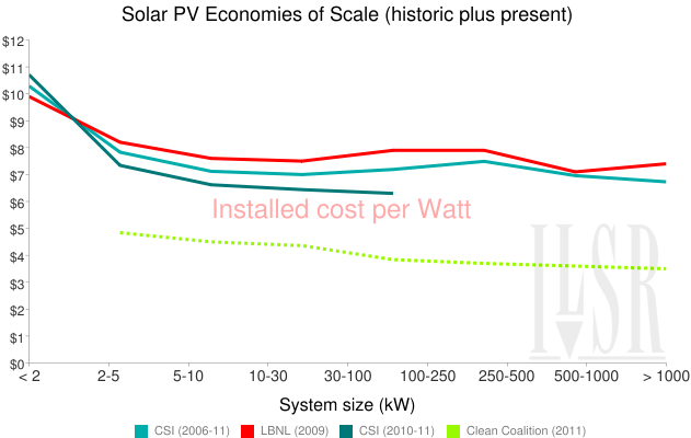 solar-scale-historic+clean