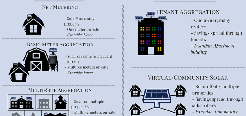 The Many Categories of Net Metering (Infographic)