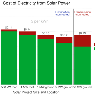 Cost of Distributed Solar versus Centralized Solar Power