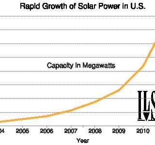 U.S. Installed Solar PV Capacity 2004-2011
