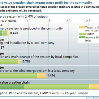 Value Chain of Local Ownership