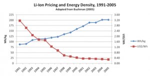 lithium-ion-pricing-history