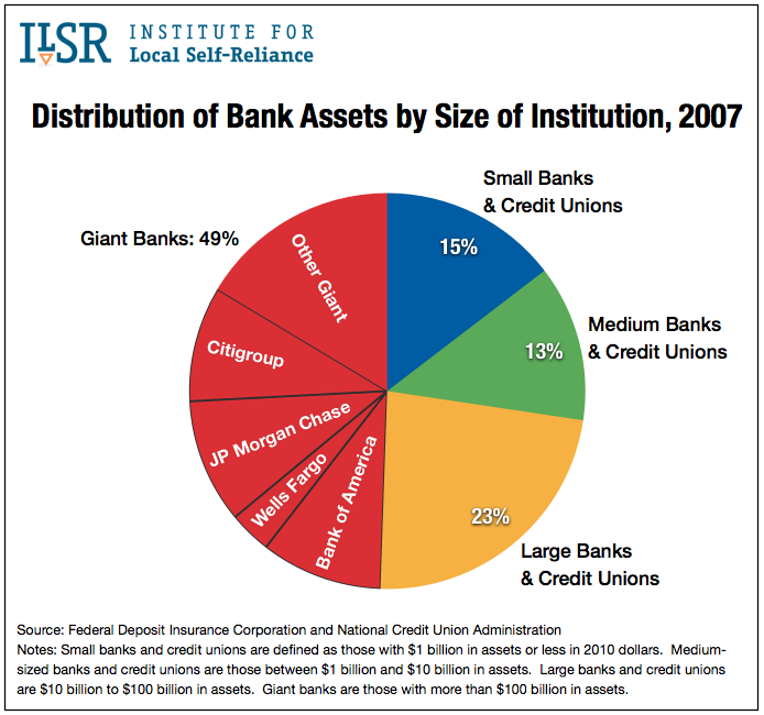 Distribution of Bank Assets by Size of Institution, 2007