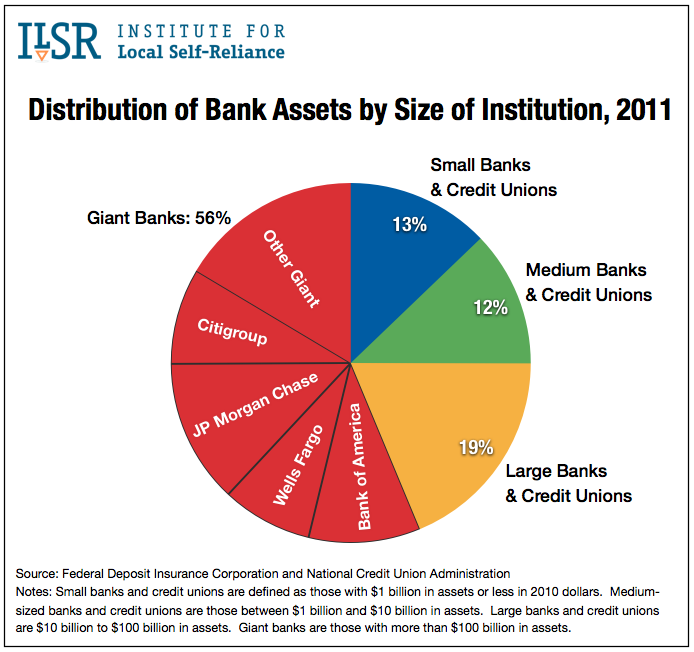 Distribution of Bank Assets by Size of Institution, 2011