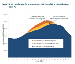 Solar Shifts Peak Demand for the Electric Grid