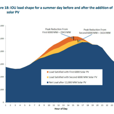 Four Charts Provide Distributed Solar Lessons from California