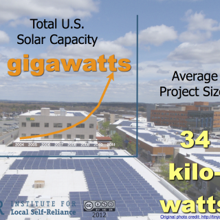average solar size united states