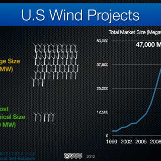 average wind size united states