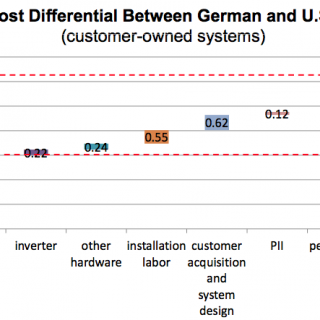 German v US residential PV costs