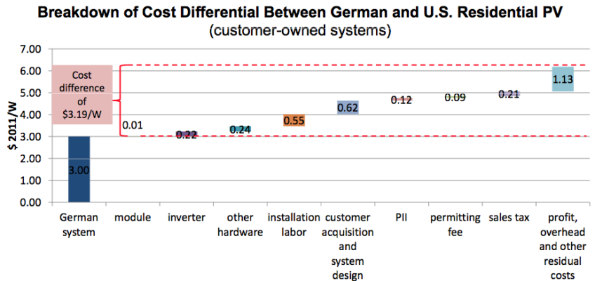 Why Are Residential PV Prices in Germany So Much Lower Than in the United States?