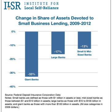 Change in Share of Assets Devoted to Small Business Lending, 2009-2012