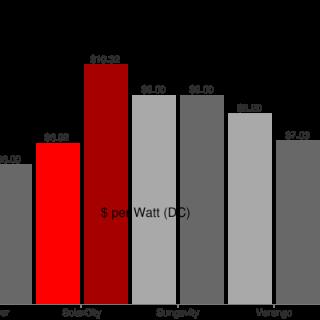 gchart-solar-lease-price-premium-solarcity-1