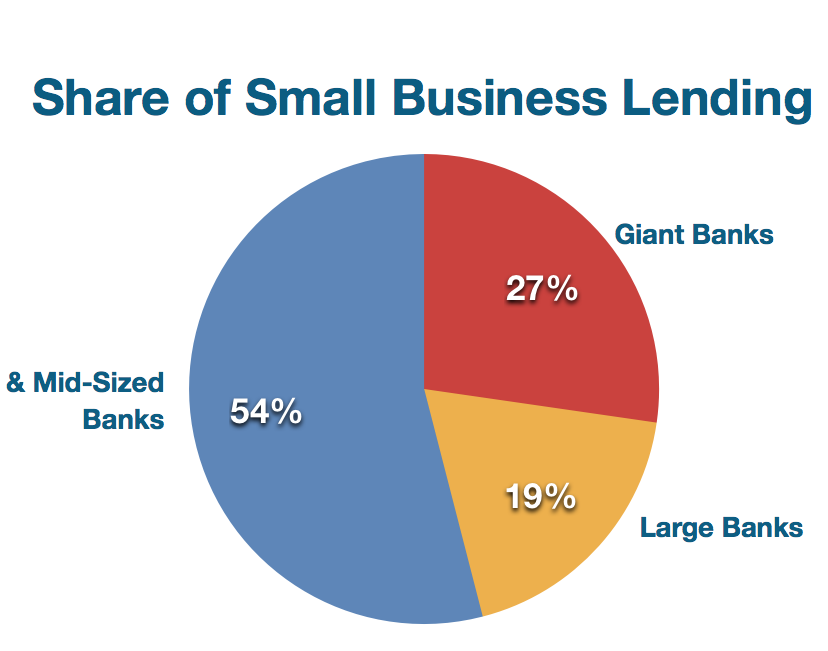 Small business lending by size of institution, 2009 and 2012