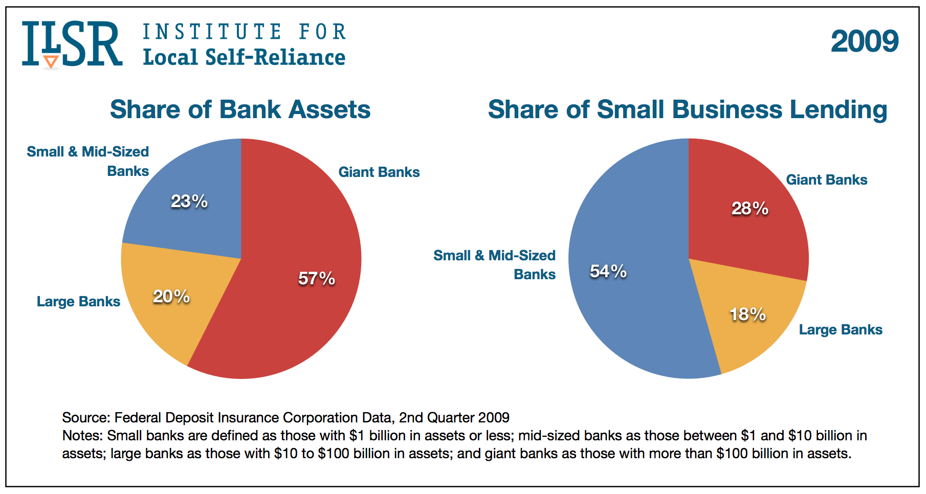 Graph: Share of Small Business Lending in 2012: Big vs. Small Banks