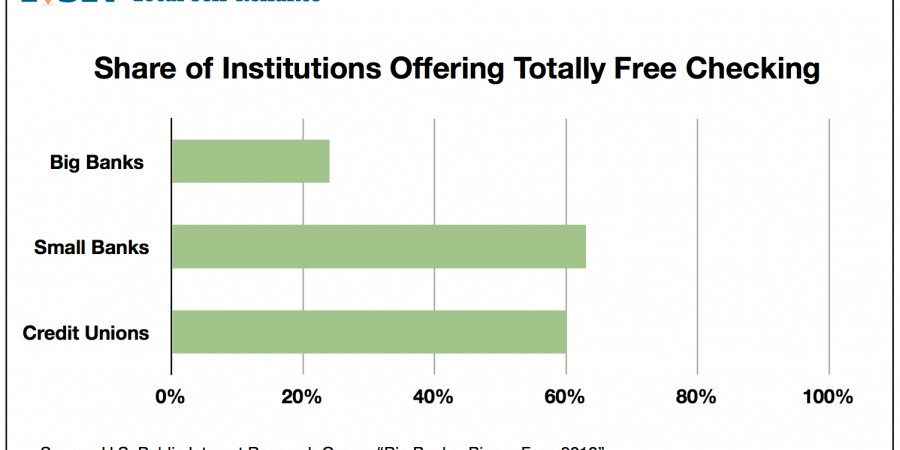 Share of Institutions Offering Totally Free Checking