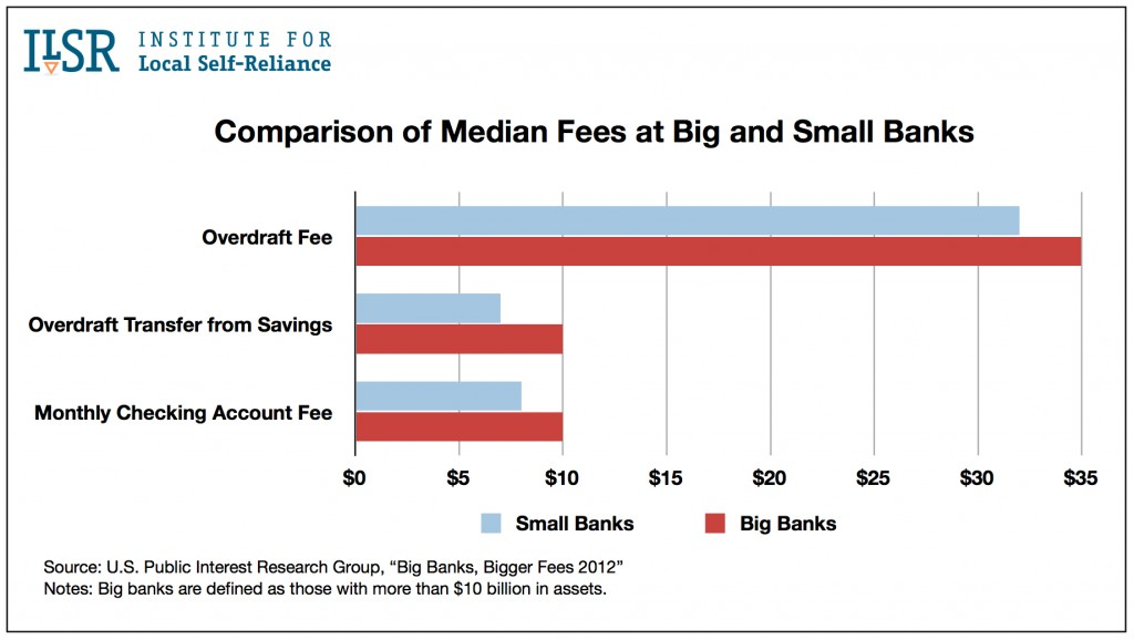Comparison of Median Fees at Big and Small Banks