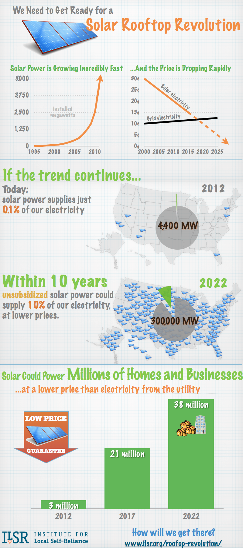 We Need to Get Ready for a Solar Rooftop Revolution [Infographic]