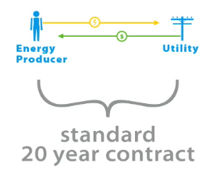 Watch: A Clean Contract / Feed-In Tariff 101