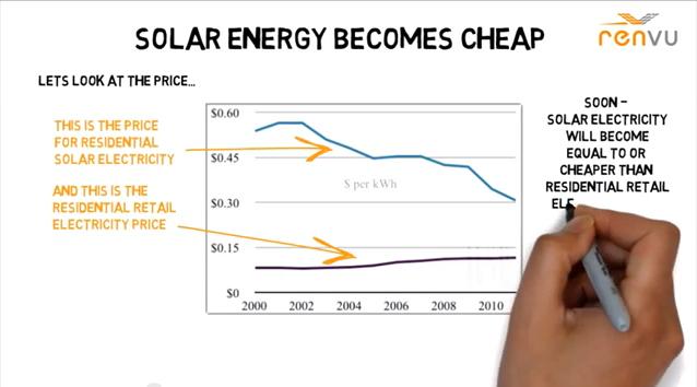 Watch: Solar Rooftop Revolution – A Video Whiteboard