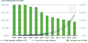 Cost of Federal Solar Tax Credit