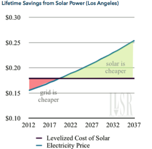 Lifetime Savings From Solar Los Angeles