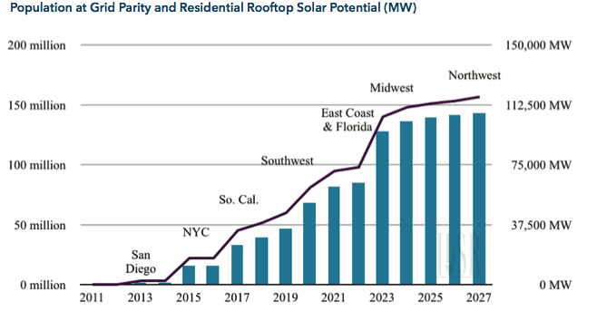 Population at Grid Parity and Residential Rooftop Solar MW