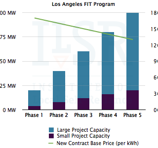 Los Angeles FIT Program capacity and price