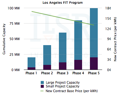 Los Angeles Utility Goes for Local Solar with 100 MW Feed-In Tariff