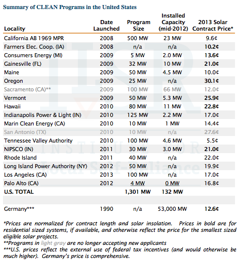 US CLEAN Programs 2013-0403