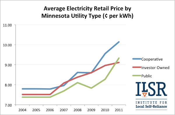 average Minnesota retail electric price by utility type