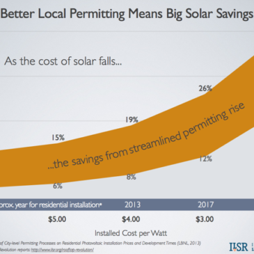 Local Permitting Makes a Bigger Difference as Solar Gets Cheap