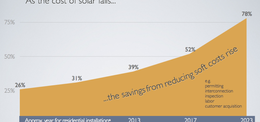 Soft Costs Make a Bigger Difference as Solar Gets Cheap