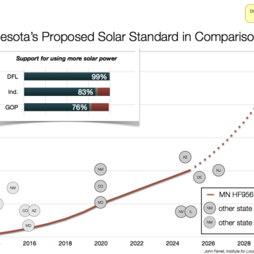 Minnesota's Proposed Solar Standard in Comparison