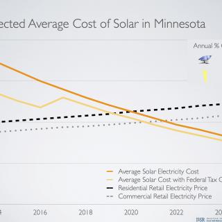 MN solar standard 8 vivid charts