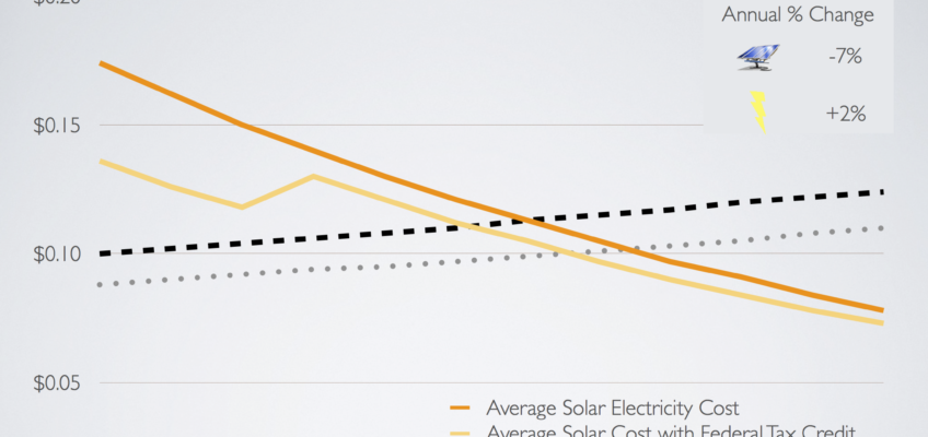 8 Vivid Charts – 8 Reasons for a Solar Energy Standard in Minnesota