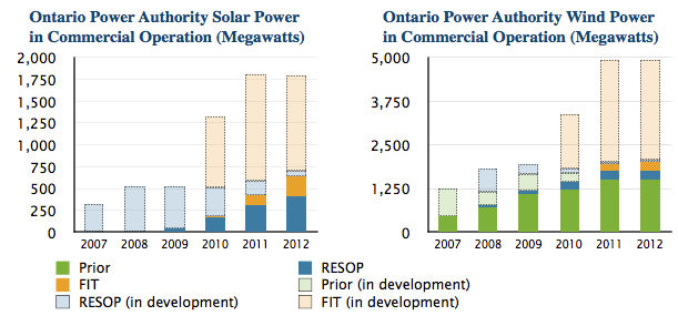 Ontario FIT program solar wind capacity