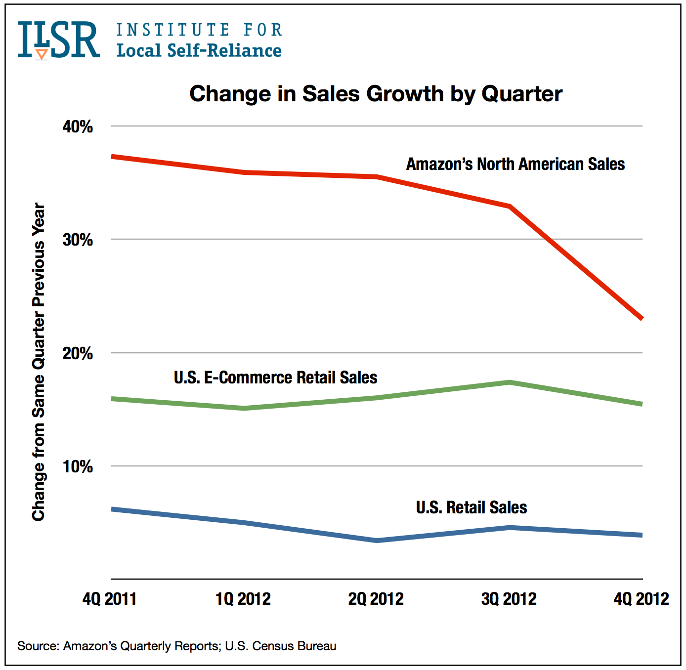Graph: Quarterly Sales Growth for Amazon and U.S. Retail Sales