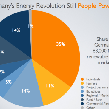 Half of Germany's 63,000 Megawatts of Renewable Energy is Locally Owned