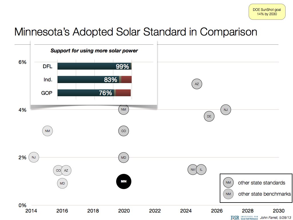 Minnesota's adopted solar standard in comparison
