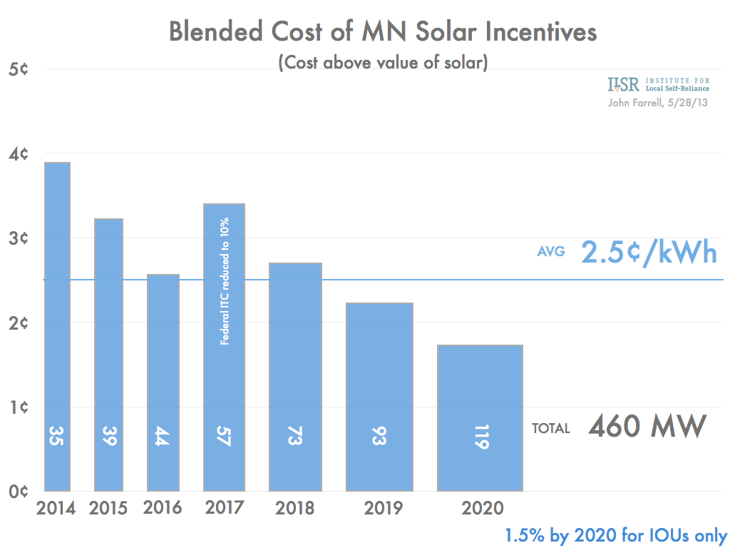 Minnesota solar standard blended cost of incentives