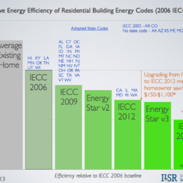Why Energy Codes Matter, and What Cities Can Do