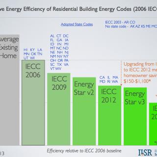 relative energy efficiency of building codes.001