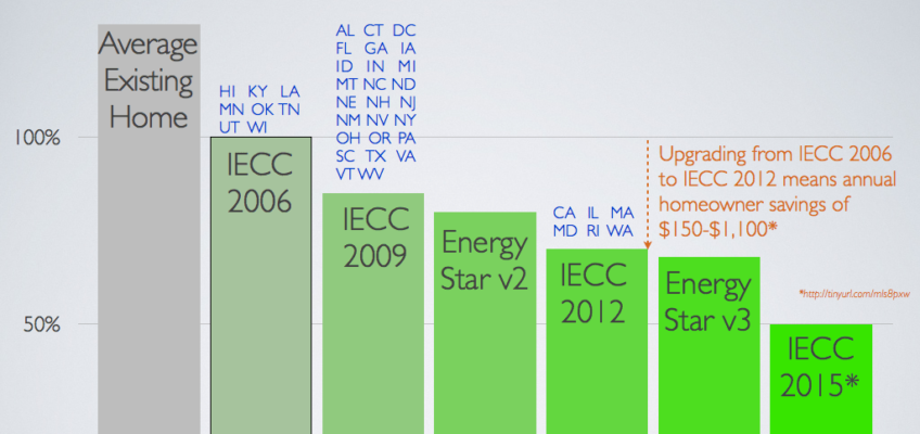 Relative Energy Efficiency of Residential Building Energy Codes [Chart]